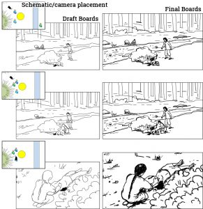 Storyboard development process